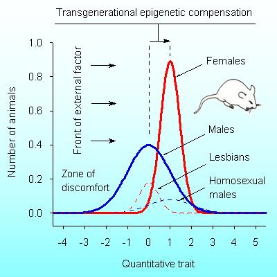 Transgenerational Epigenetic >> Evolocus